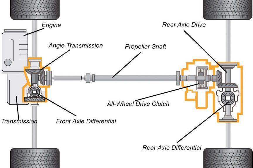 car-layout-types-3